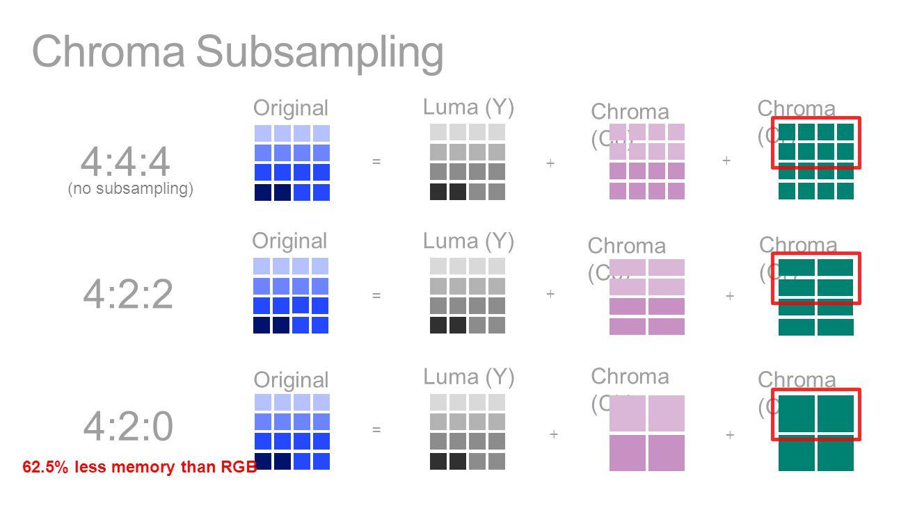 Chroma Subsampling Original Luma (Y) Chroma (Cb) Chroma (Cr) = + + Original Luma (Y) Chroma (Cb) Chroma (Cr) = + + OriginalLuma (Y) Chroma (Cb) Chroma (Cr) = + + 4:4:4 4:2:0 4:2:2 62.5% less memory than RGB (no subsampling)