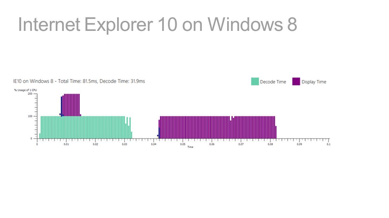 Internet Explorer 10 on Windows 8