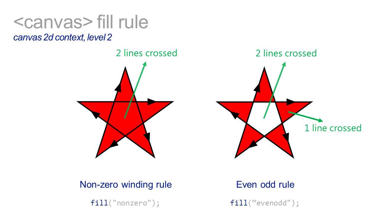 fill rule canvas 2d context, level 2 Non-zero winding rule Even odd rule 2 lines crossed 1 line crossed fill( nonzero );fill( evenodd );