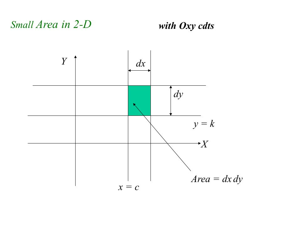 Small Area in 2-D with Oxy cdts X Y x = c dx y = k dy Area = dx dy