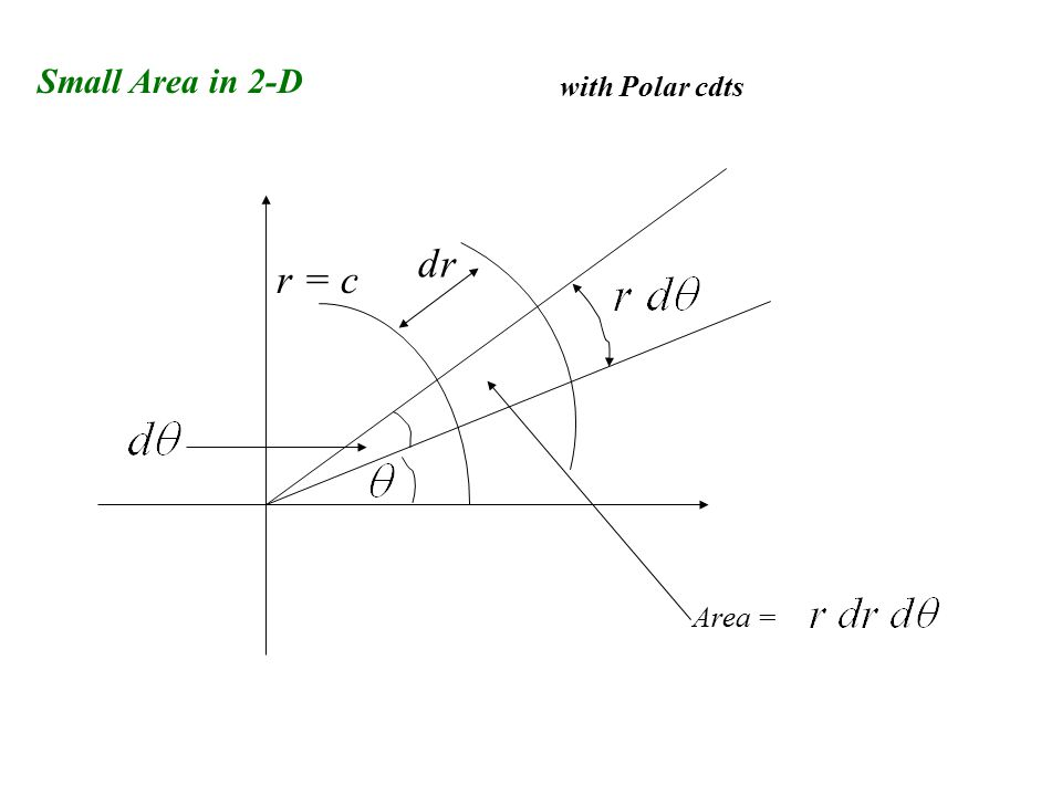 Small Area in 2-D with Polar cdts r = c dr Area =