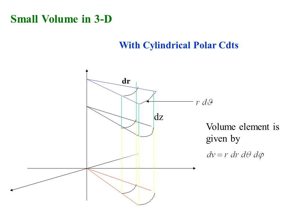 With Cylindrical Polar Cdts Volume element is given by dz dr Small Volume in 3-D
