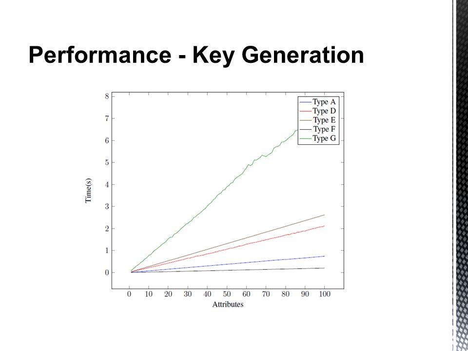 Performance - Key Generation