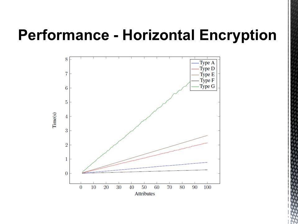 Performance - Horizontal Encryption