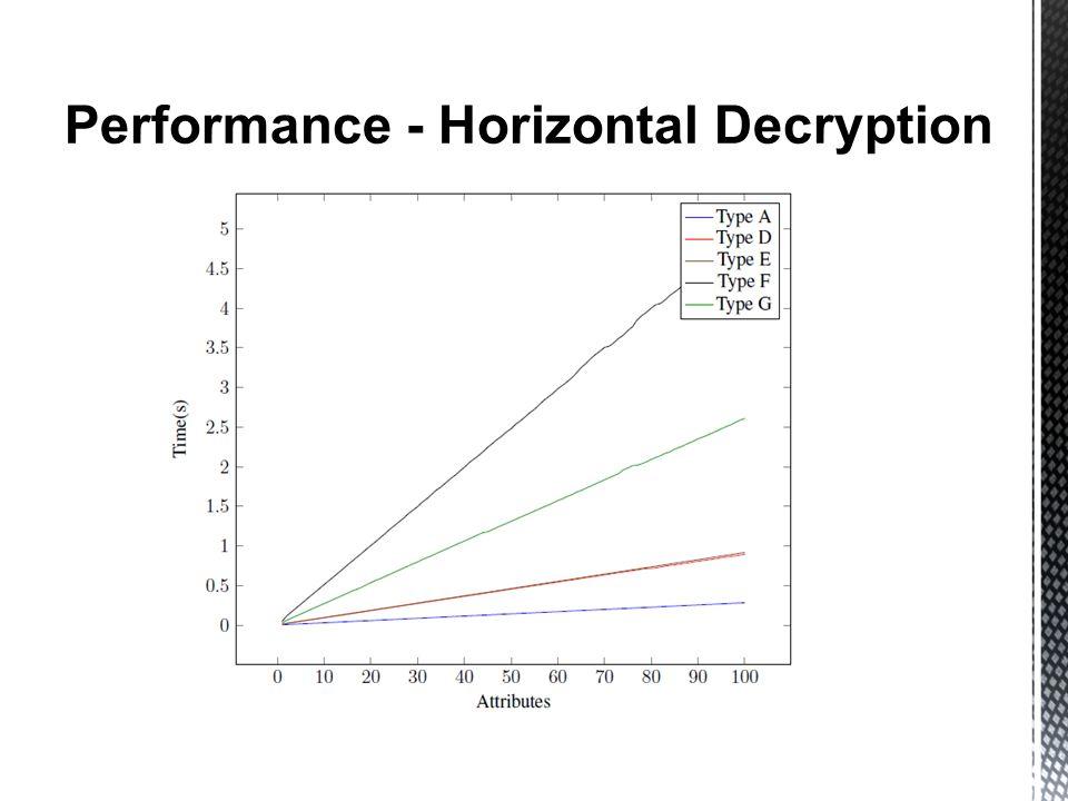 Performance - Horizontal Decryption