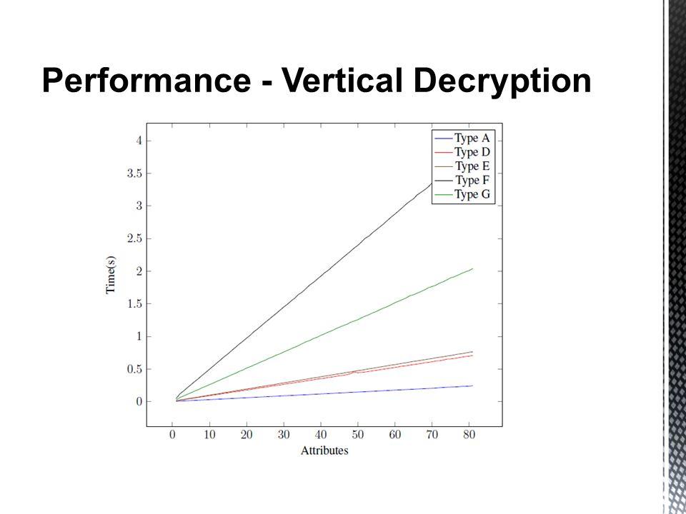 Performance - Vertical Decryption