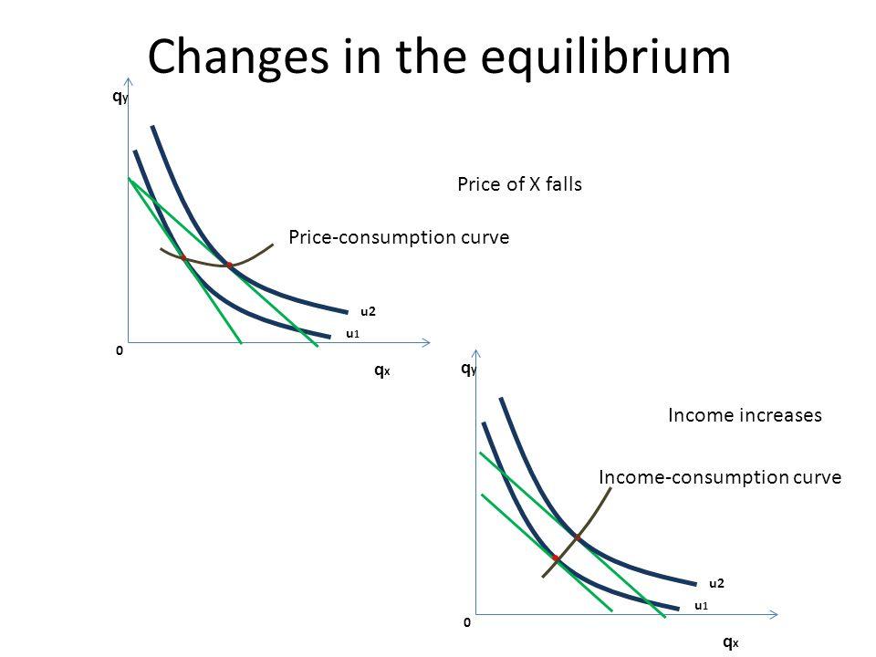 Changes in the equilibrium qyqy 0 u1u1 qxqx u2u2 Price of X falls Price-consumption curve qyqy 0 u1u1 qxqx u2u2 Income increases Income-consumption curve