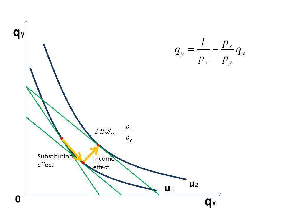 u2u2 qyqy 0 qxqx u1u1 Substitution effect Income effect