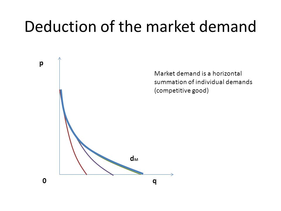 Deduction of the market demand dMdM p 0 q Market demand is a horizontal summation of individual demands (competitive good)