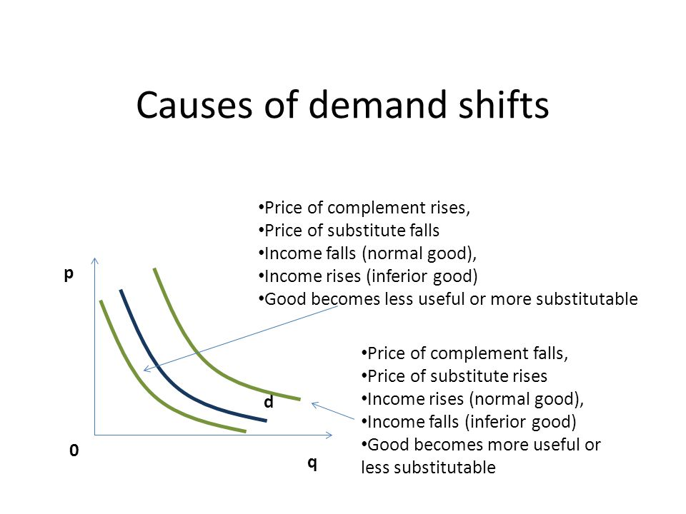 Causes of demand shifts d p 0 q Price of complement rises, Price of substitute falls Income falls (normal good), Income rises (inferior good) Good becomes less useful or more substitutable Price of complement falls, Price of substitute rises Income rises (normal good), Income falls (inferior good) Good becomes more useful or less substitutable