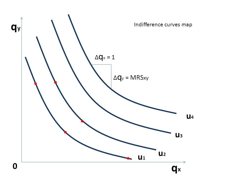 u2u2 qyqy 0 qxqx u3u3 u4u4 u1u1 Δ q x = 1 Δ q y = MRS xy Indifference curves map