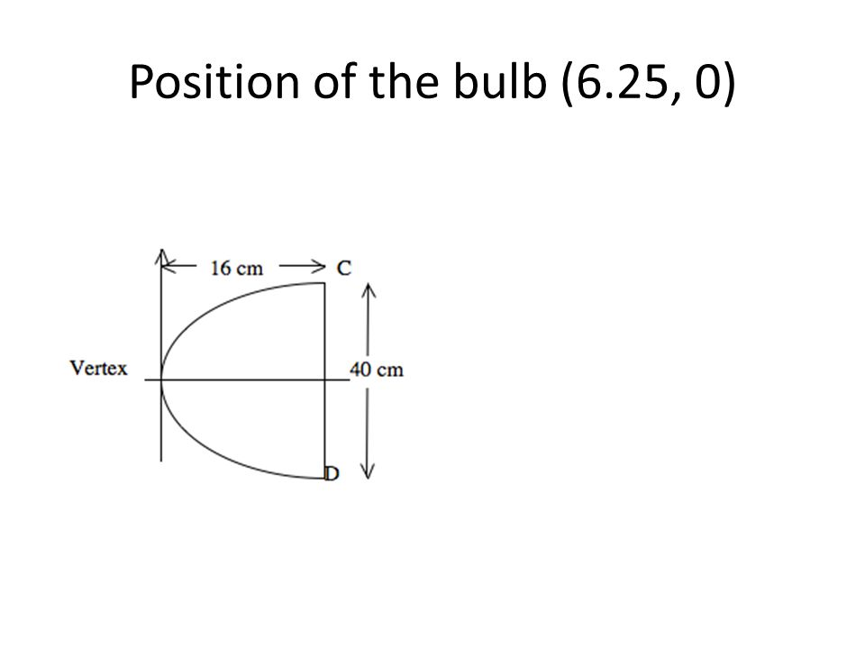 Position of the bulb (6.25, 0)