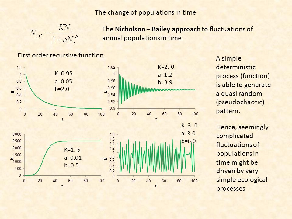 The change of populations in time The Nicholson – Bailey approach to fluctuations of animal populations in time First order recursive function K=0.95 a=0.05 b=2.0 K=1.