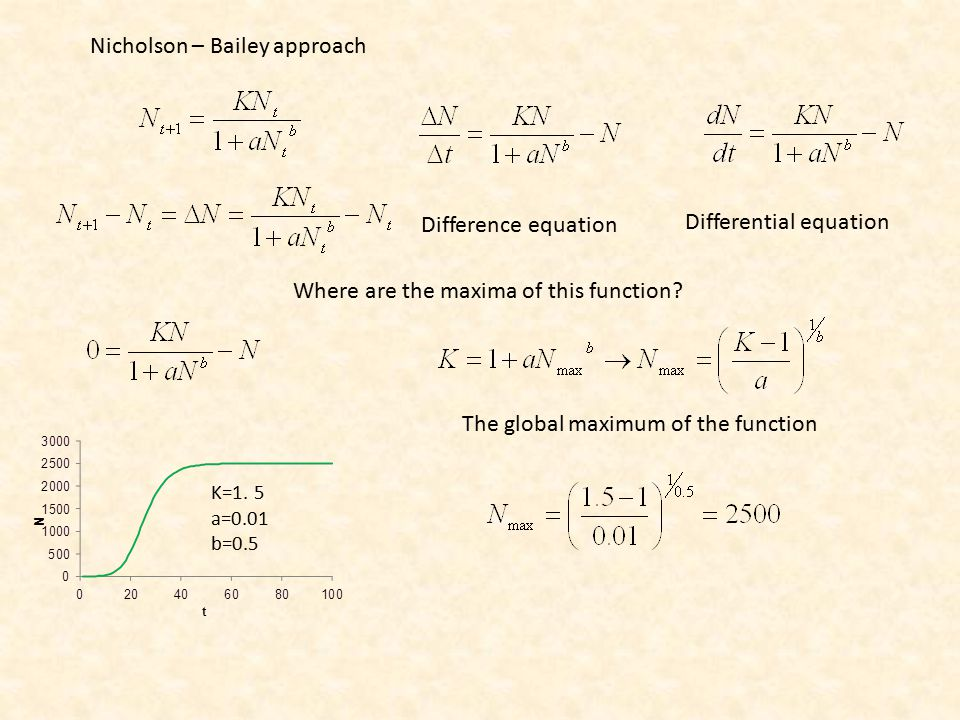Nicholson – Bailey approach Difference equation Differential equation Where are the maxima of this function.