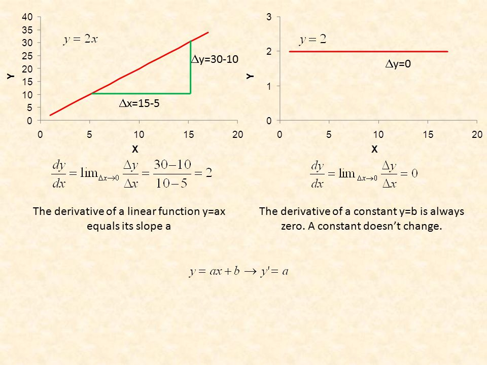  y=30-10  x=15-5 The derivative of a linear function y=ax equals its slope a  y=0 The derivative of a constant y=b is always zero.