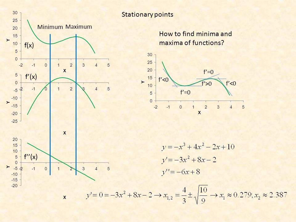 Stationary points Minimum Maximum How to find minima and maxima of functions.