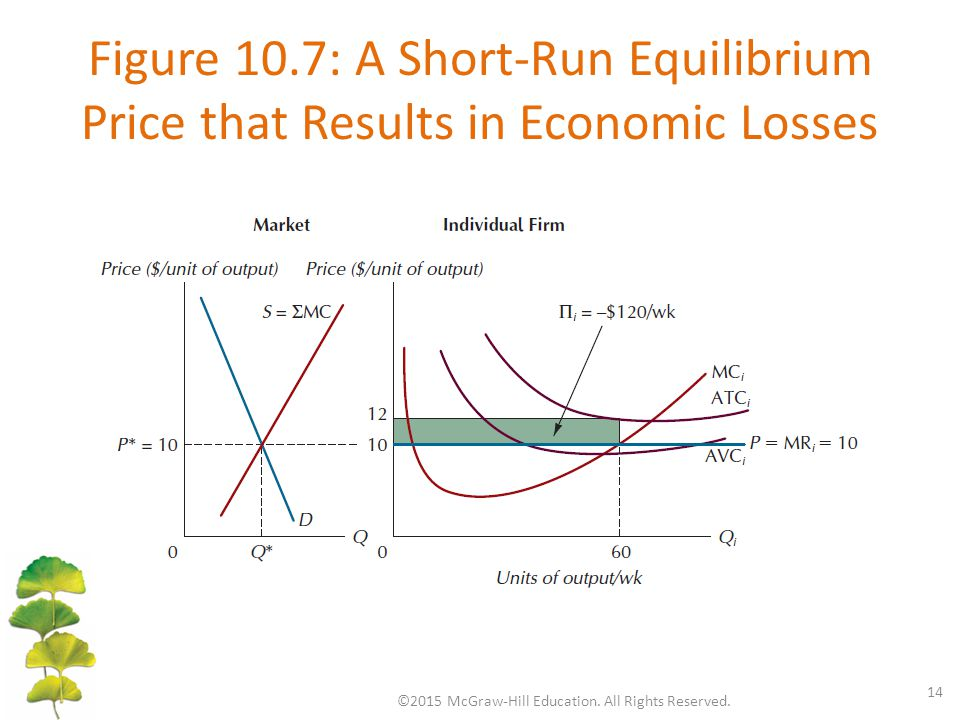 Figure 10.7: A Short-Run Equilibrium Price that Results in Economic Losses ©2015 McGraw-Hill Education. All Rights Reserved. 14