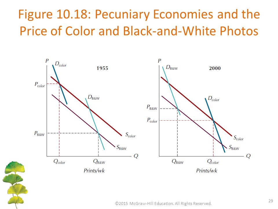 Figure 10.18: Pecuniary Economies and the Price of Color and Black-and-White Photos ©2015 McGraw-Hill Education. All Rights Reserved. 29