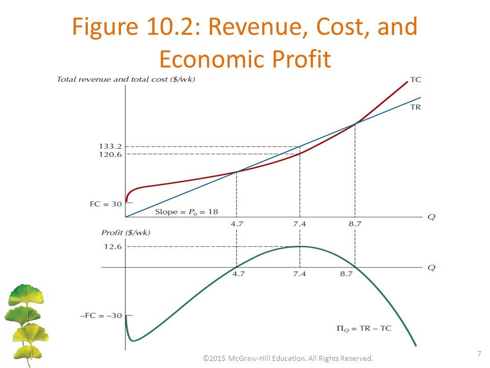 Figure 10.2: Revenue, Cost, and Economic Profit ©2015 McGraw-Hill Education. All Rights Reserved. 7
