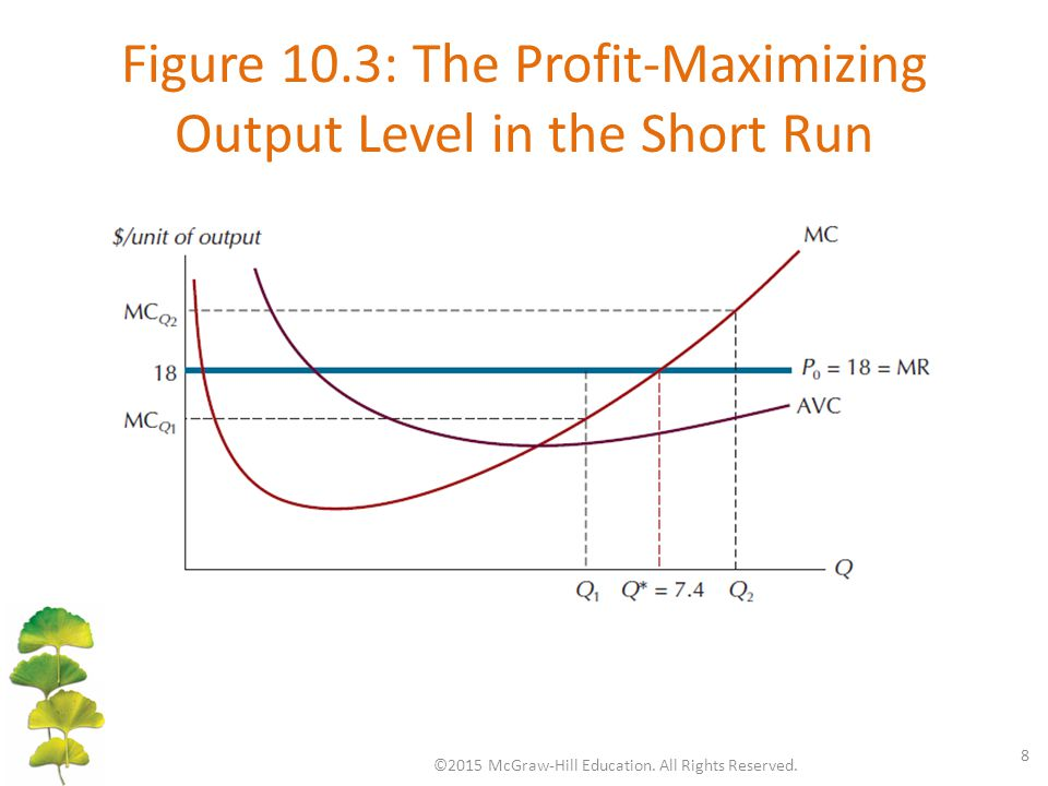 Figure 10.3: The Profit-Maximizing Output Level in the Short Run ©2015 McGraw-Hill Education. All Rights Reserved. 8