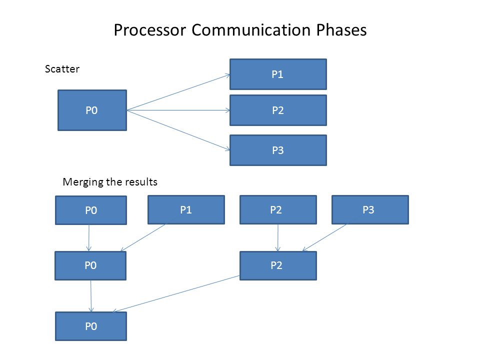 Processor Communication Phases P0 P1 P2 P3 P0 P1 P2 P3 P0 P2 P0 Scatter Merging the results