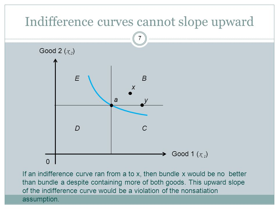 Indifference curves cannot slope upward 7 Good 1 ( x 1 ) 0 Good 2 ( x 2 ) y x a If an indifference curve ran from a to x, then bundle x would be no be