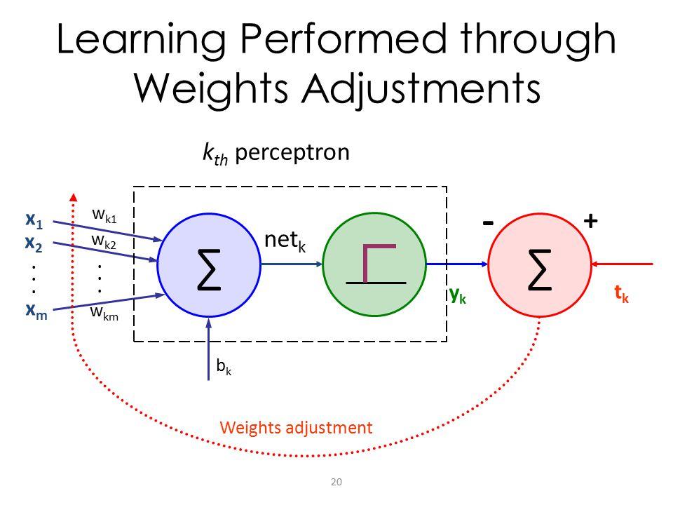 Learning Performed through Weights Adjustments ∑ net k x1x1 x2x2 xmxm ykyk w k1 w km w k2 k th perceptron bkbk ∑ tktk Weights adjustment - +..........