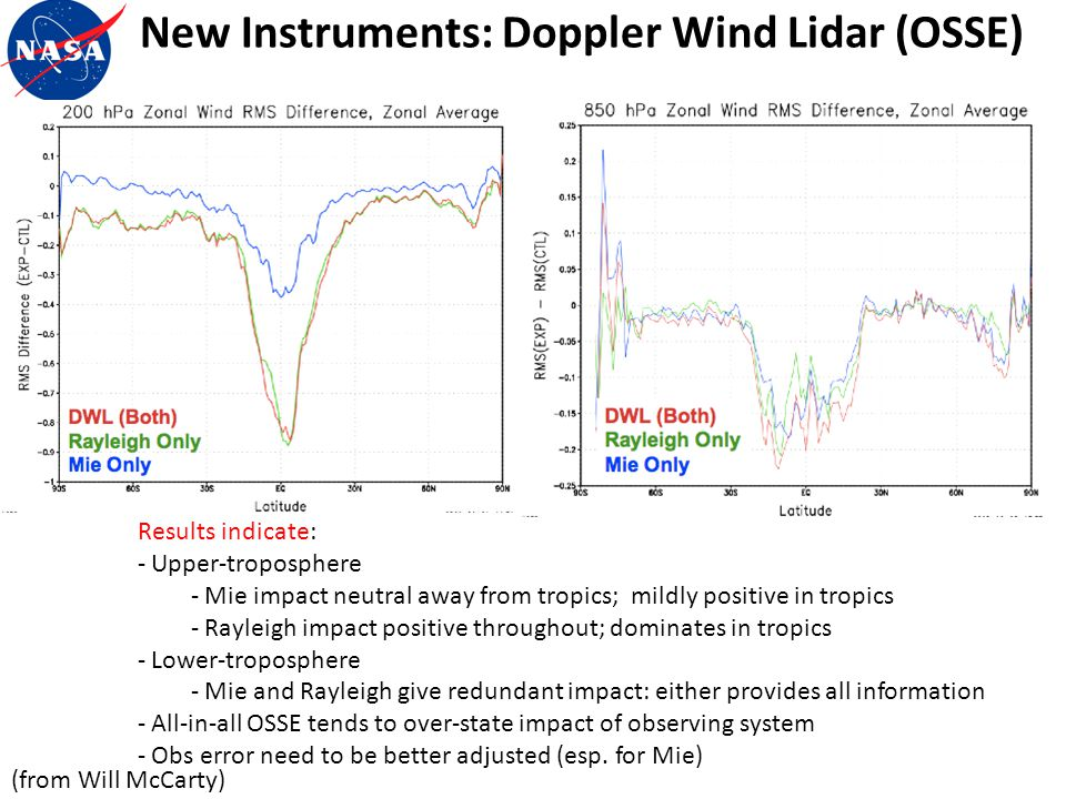 New Instruments: Doppler Wind Lidar (OSSE) (from Will McCarty) Results indicate: - Upper-troposphere - Mie impact neutral away from tropics; mildly po