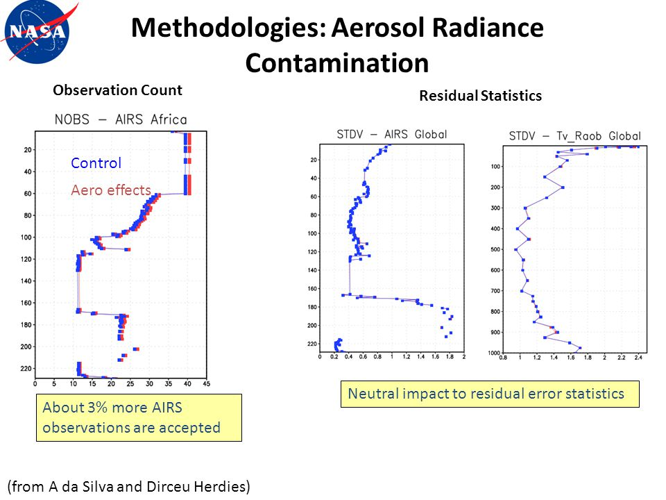 Methodologies: Aerosol Radiance Contamination (from A da Silva and Dirceu Herdies) Control Aero effects About 3% more AIRS observations are accepted N