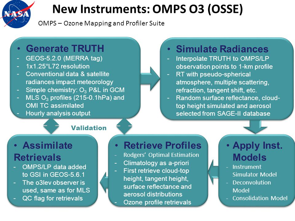 New Instruments: OMPS O3 (OSSE) OMPS – Ozone Mapping and Profiler Suite Generate TRUTH -GEOS-5.2.0 (MERRA tag) -1x1.25°L72 resolution -Conventional da