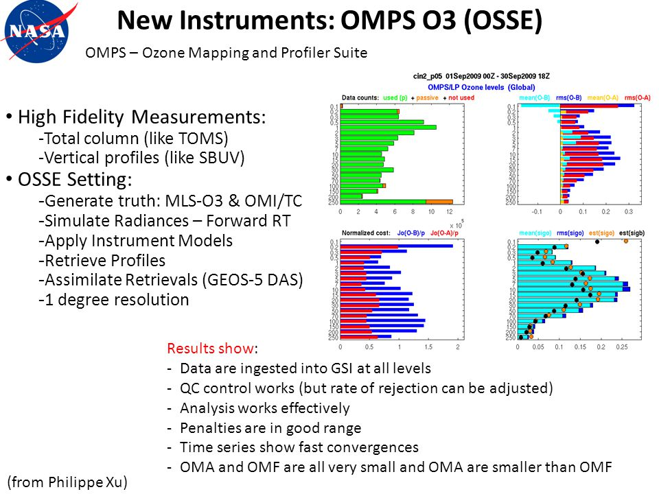New Instruments: OMPS O3 (OSSE) OMPS – Ozone Mapping and Profiler Suite High Fidelity Measurements: -Total column (like TOMS) -Vertical profiles (like
