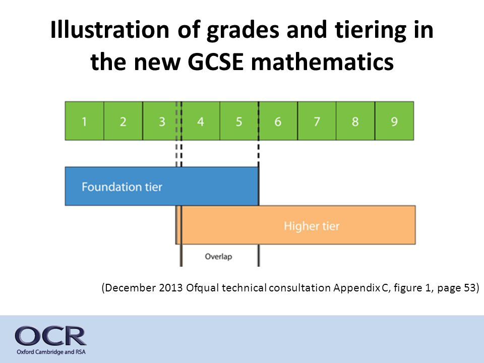 Illustration of grades and tiering in the new GCSE mathematics (December 2013 Ofqual technical consultation Appendix C, figure 1, page 53)