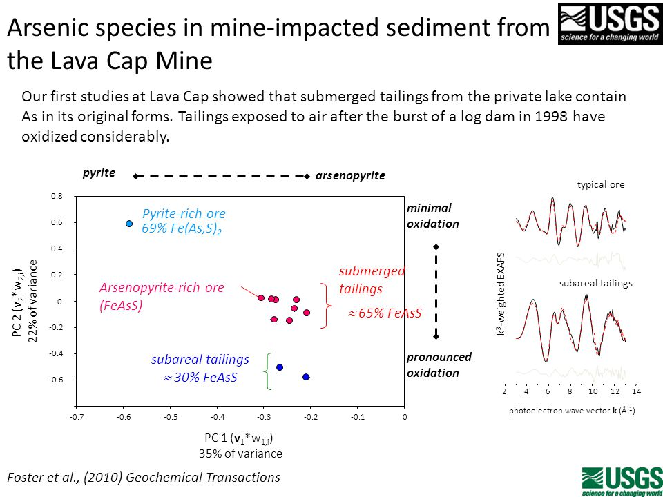 Arsenic species in mine-impacted sediment from the Lava Cap Mine Foster et al., (2010) Geochemical Transactions pyrite arsenopyrite pronounced oxidation minimal oxidation -0.6 -0.4 -0.2 0 0.2 0.4 0.6 0.8 -0.7-0.6-0.5-0.4-0.3-0.2-0.10 PC 2 (v 2 *w 2,i ) 22% of variance PC 1 (v 1 *w 1,i ) 35% of variance subareal tailings  30% FeAsS Pyrite-rich ore 69% Fe(As,S) 2  65% FeAsS Arsenopyrite-rich ore (FeAsS) submerged tailings typical ore 2468101214 subareal tailings photoelectron wave vector k (Å -1 ) k 3 -weighted EXAFS Our first studies at Lava Cap showed that submerged tailings from the private lake contain As in its original forms.