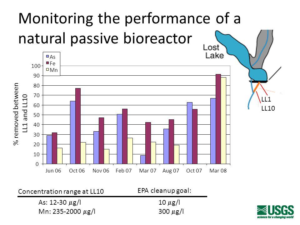 Monitoring the performance of a natural passive bioreactor LL1 LL10 0 10 20 30 40 50 60 70 80 90 100 Jun 06Oct 06Nov 06Feb 07Mar 07Aug 07Oct 07Mar 08 As Fe Mn As: 12-30  g/l10  g/l Mn: 235-2000  g/l 300  g/l EPA cleanup goal: % removed between LL1 and LL10 Concentration range at LL10