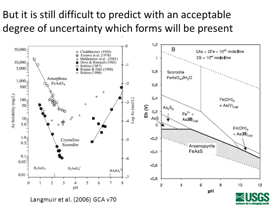 But it is still difficult to predict with an acceptable degree of uncertainty which forms will be present thermodynamic data lacking or unreliable for many important phases kinetic barriers to equilibrium changing geochemical conditions (tailings management) Langmuir et al.