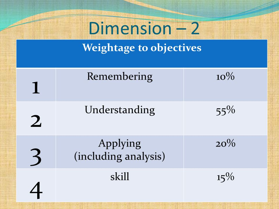 Dimension – 2 Weightage to objectives 1 Remembering10% 2 Understanding55% 3 Applying (including analysis) 20% 4 skill15%