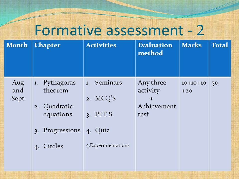Formative assessment - 2 MonthChapterActivitiesEvaluation method MarksTotal Aug and Sept 1.Pythagoras theorem 2.Quadratic equations 3.Progressions 4.Circles 1.Seminars 2.MCQ'S 3.PPT'S 4.Quiz 5.Experimentations Any three activity + Achievement test 10+10+10 +20 50