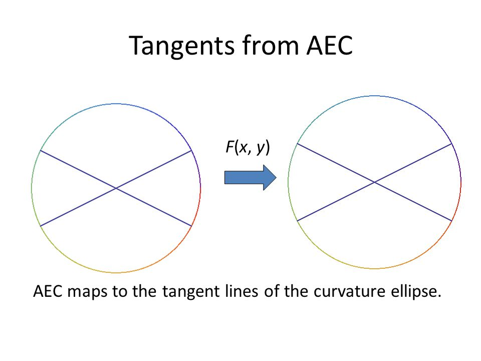 Tangents from AEC F(x, y) AEC maps to the tangent lines of the curvature ellipse.