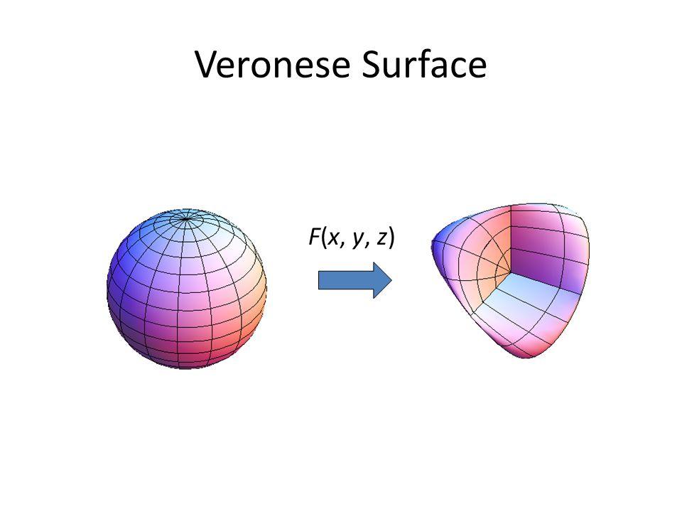 Veronese Surface F(x, y, z)