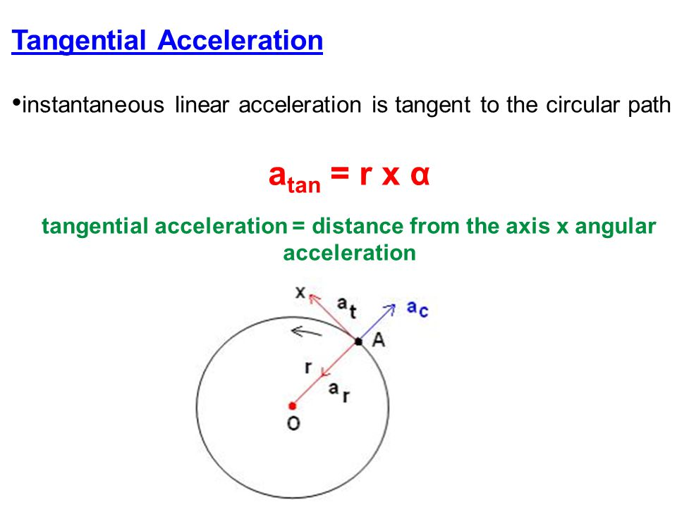 Tangential Acceleration instantaneous linear acceleration is tangent to the circular path a tan = r x α tangential acceleration = distance from the ax