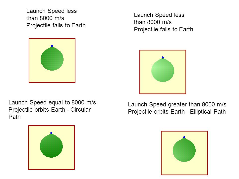 Launch Speed less than 8000 m/s Projectile falls to Earth Launch Speed less than 8000 m/s Projectile falls to Earth Launch Speed equal to 8000 m/s Pro