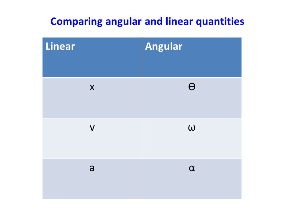 LinearAngular xϴ vω aα Comparing angular and linear quantities