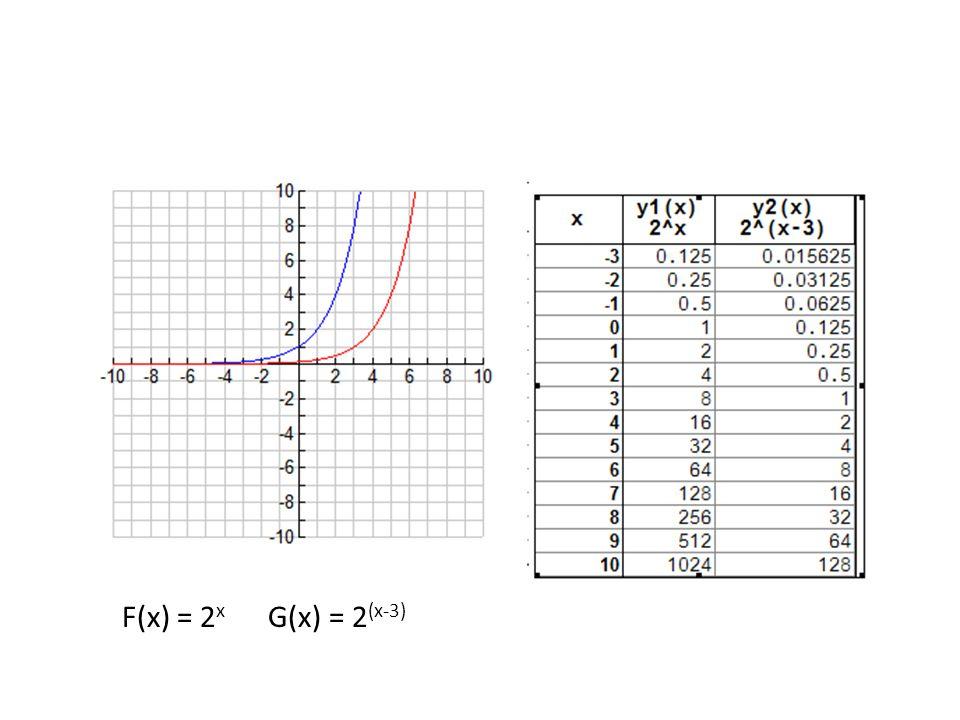 F(x) = 2 x G(x) = 2 (x-3)