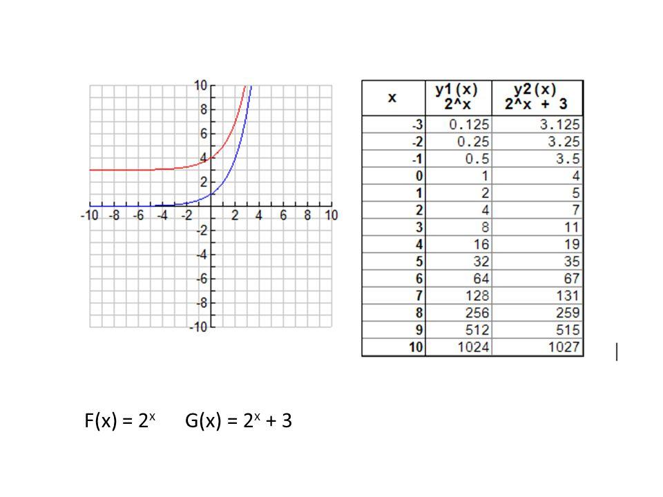 F(x) = 2 x G(x) = 2 x + 3