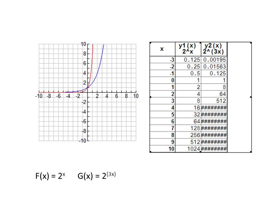 F(x) = 2 x G(x) = 2 (3x)