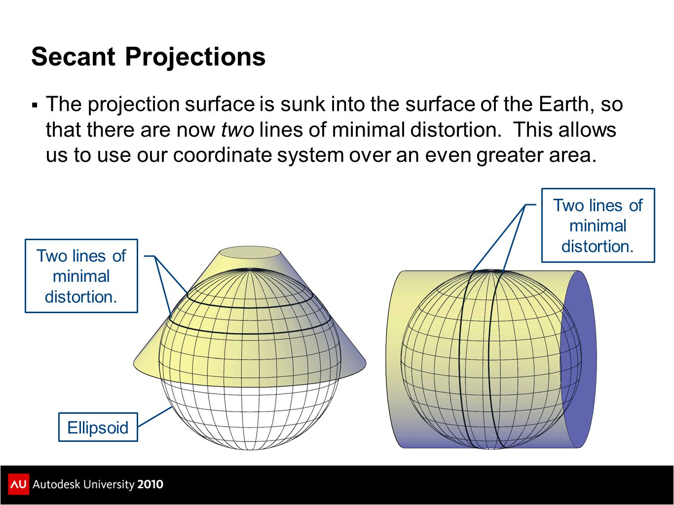 Ellipsoid Projection Surface Overall Zone Width Balances positive and negative distortion 1/62/31/6 Grid length A'B' is less than ellipsoidal length AB (grid scale factor < 1) Grid length A'B' is greater than ellipsoidal length AB (grid scale factor > 1) k = Grid Scale Factor A'B' = k · AB AB A'B' A B A'B'