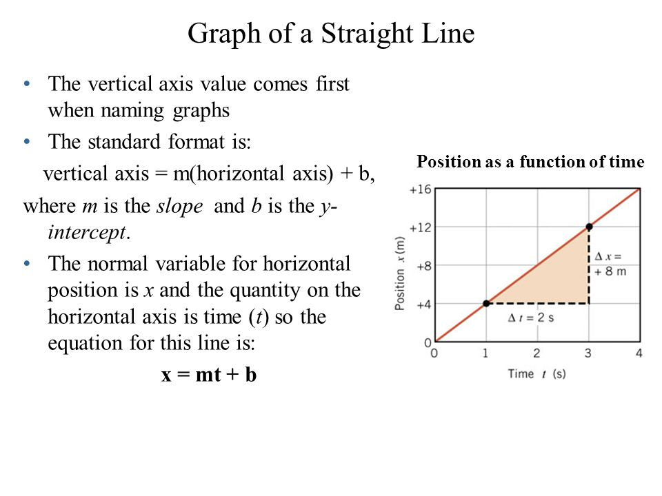 Graph of a Straight Line The vertical axis value comes first when naming graphs The standard format is: vertical axis = m(horizontal axis) + b, where