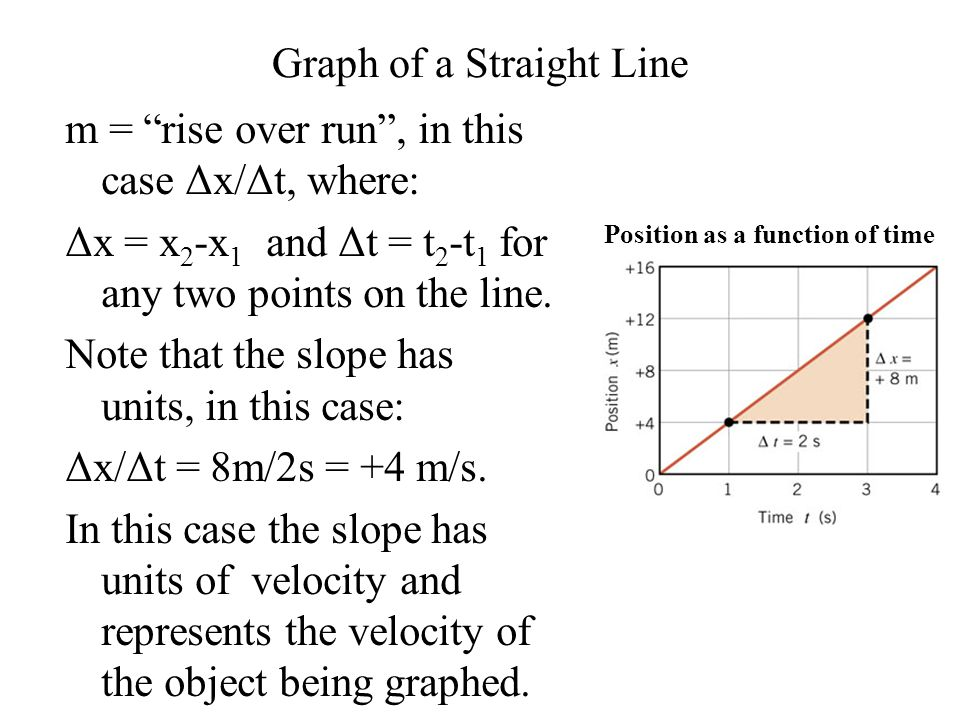 """Graph of a Straight Line m = """"rise over run"""", in this case Δx/Δt, where: Δx = x 2 -x 1 and Δt = t 2 -t 1 for any two points on the line. Note that the"""