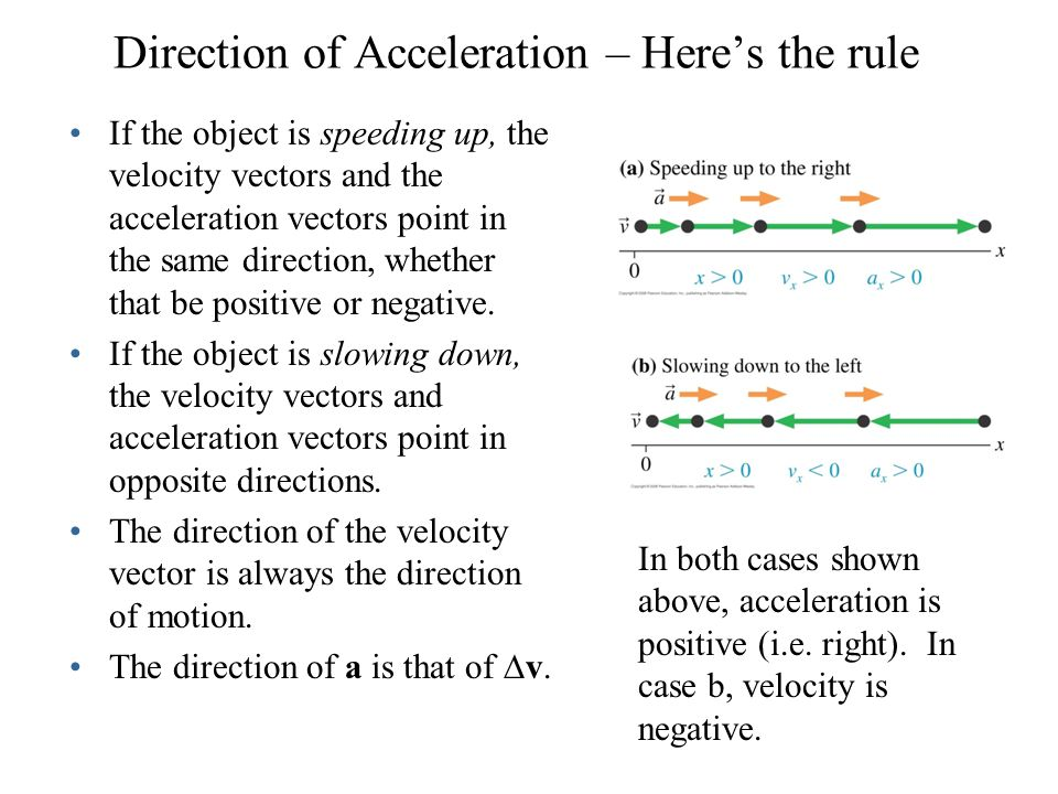 Direction of Acceleration – Here's the rule If the object is speeding up, the velocity vectors and the acceleration vectors point in the same directio