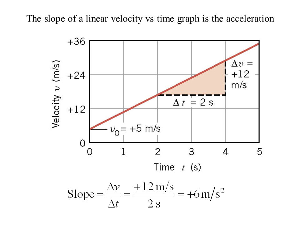 The slope of a linear velocity vs time graph is the acceleration
